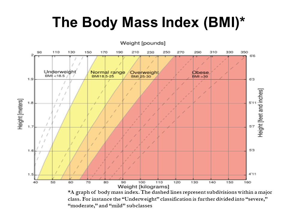 The Body Mass Index (BMI)*