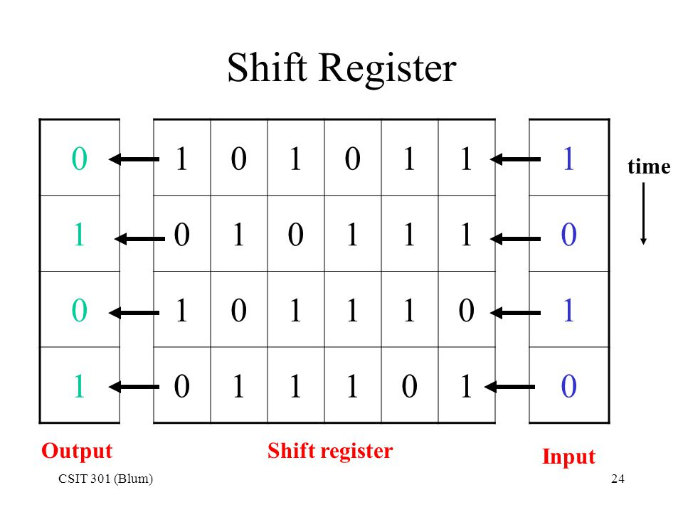 Shift Register 1 time Output Shift register Input CSIT 301 (Blum)