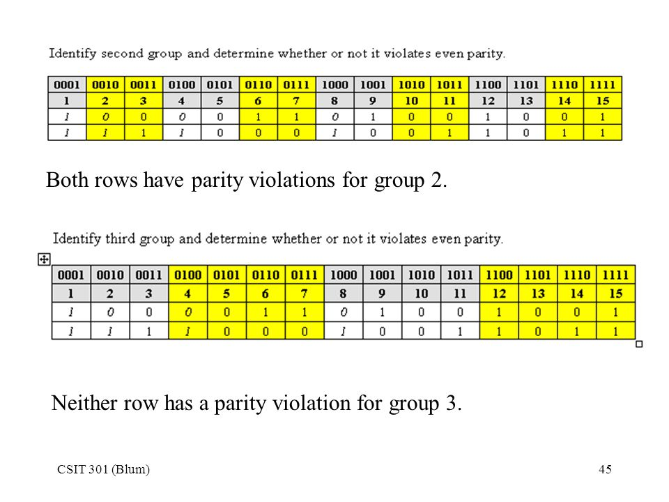 Both rows have parity violations for group 2.