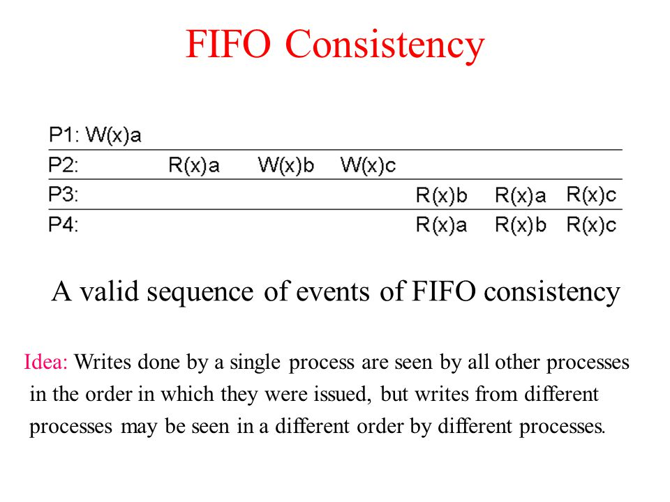 A valid sequence of events of FIFO consistency