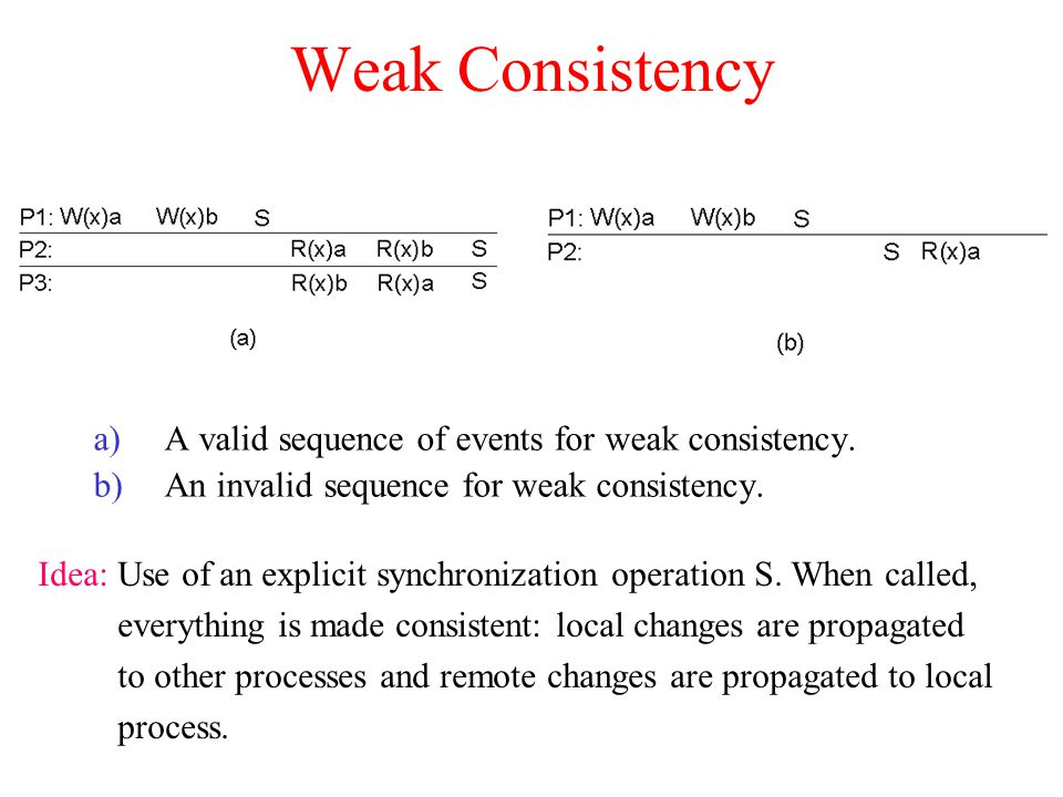 Weak Consistency A valid sequence of events for weak consistency.