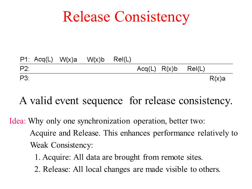 A valid event sequence for release consistency.