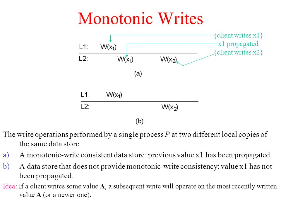 Monotonic Writes {client writes x1} x1 propagated. {client writes x2}