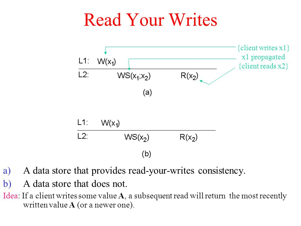 Read Your Writes {client writes x1} x1 propagated. {client reads x2} A data store that provides read-your-writes consistency.