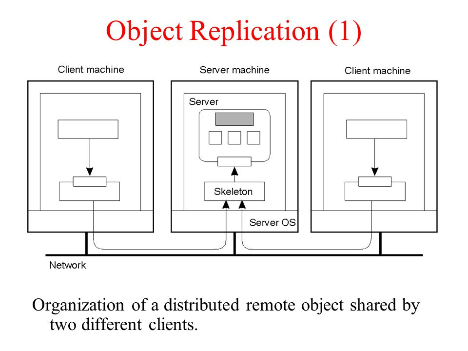 Object Replication (1) Organization of a distributed remote object shared by two different clients.