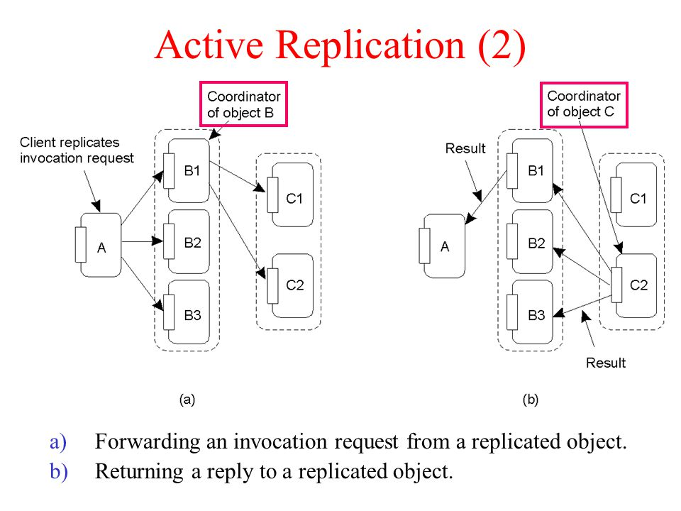 Active Replication (2) Forwarding an invocation request from a replicated object.