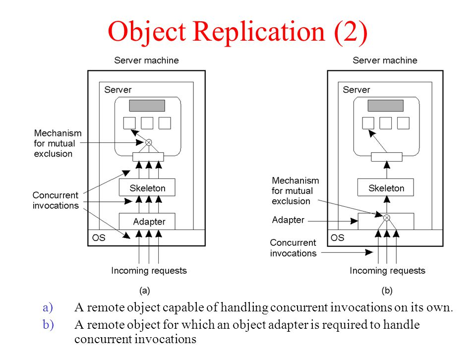 Object Replication (2) A remote object capable of handling concurrent invocations on its own.