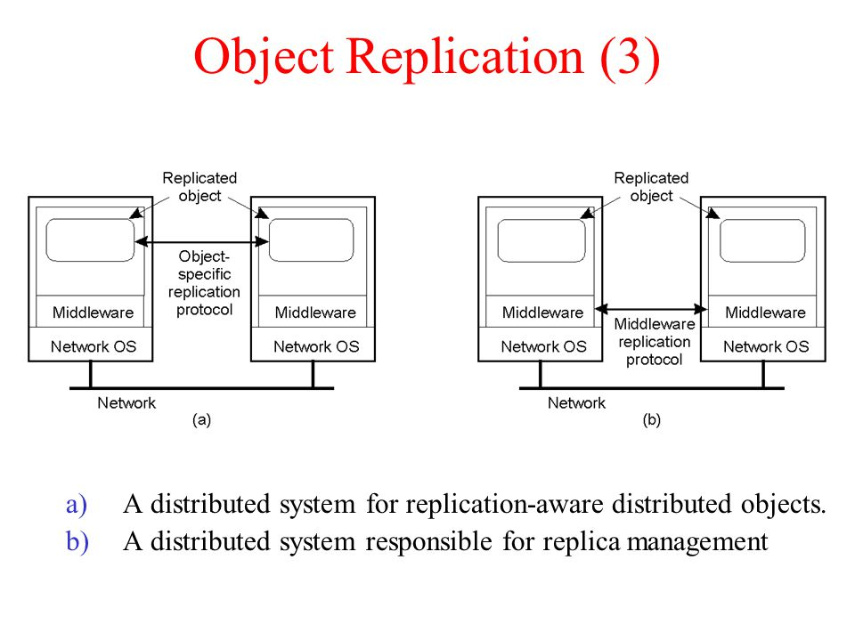 Object Replication (3) A distributed system for replication-aware distributed objects.