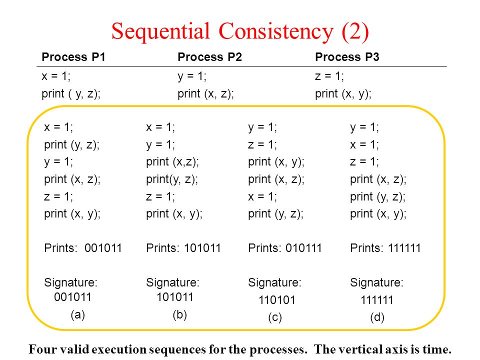 Sequential Consistency (2)