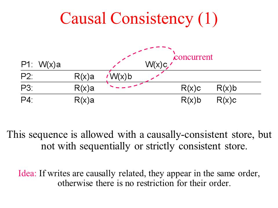 Causal Consistency (1) concurrent.