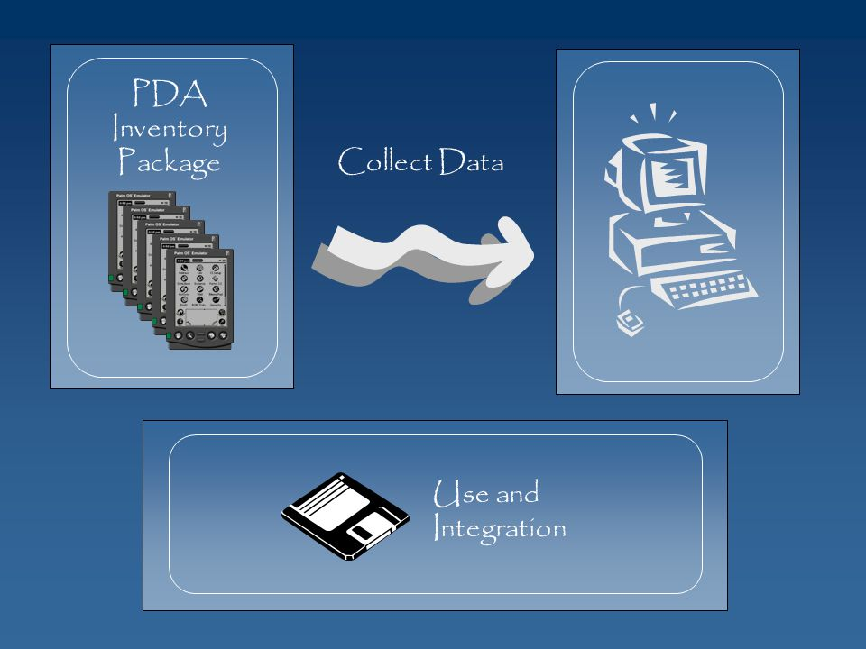 PDA Inventory Package Collect Data Use and Integration
