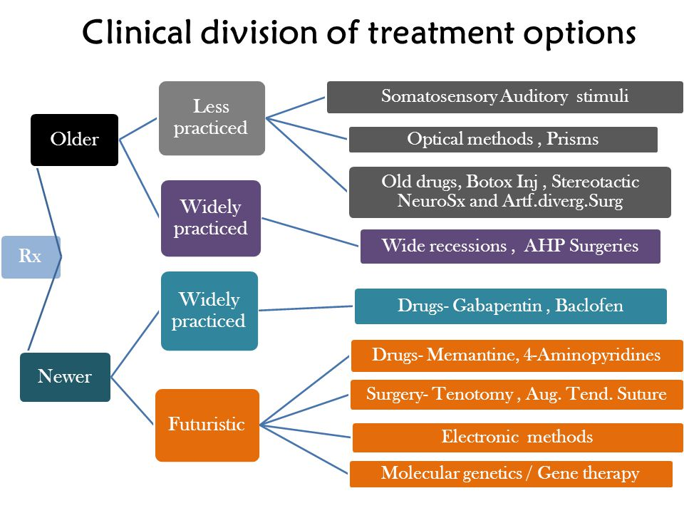 Clinical division of treatment options