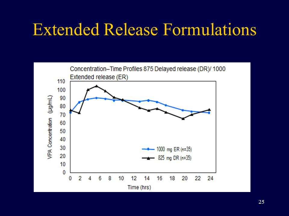 Extended Release Formulations