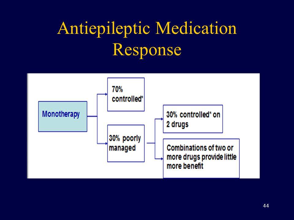 Antiepileptic Medication Response