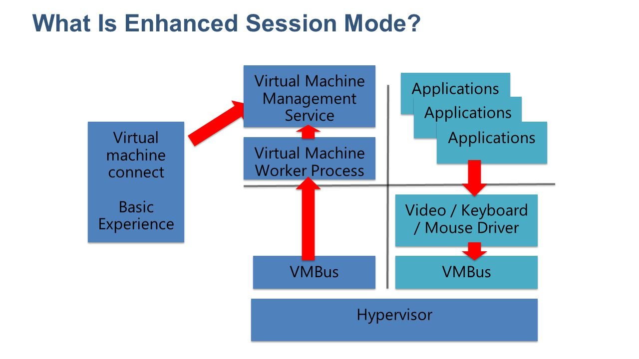 What Is Enhanced Session Mode