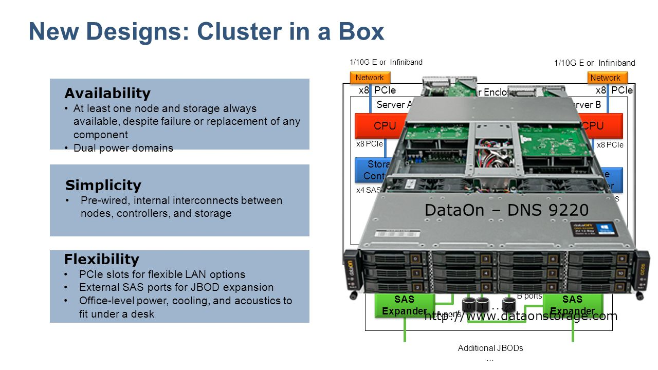 New Designs: Cluster in a Box