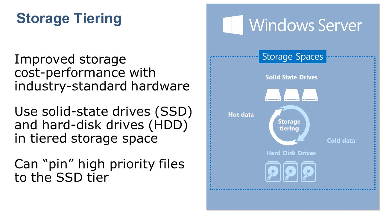 Storage Tiering Improved storage cost-performance with industry-standard hardware.