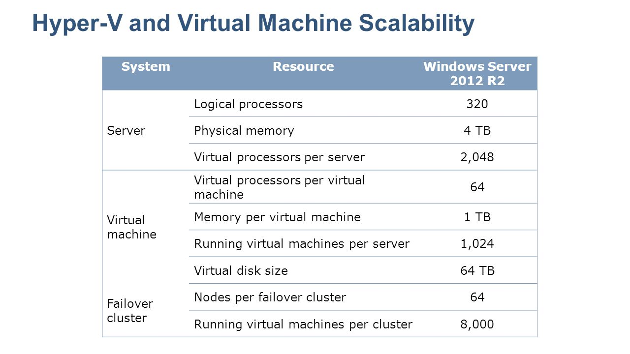 Hyper-V and Virtual Machine Scalability