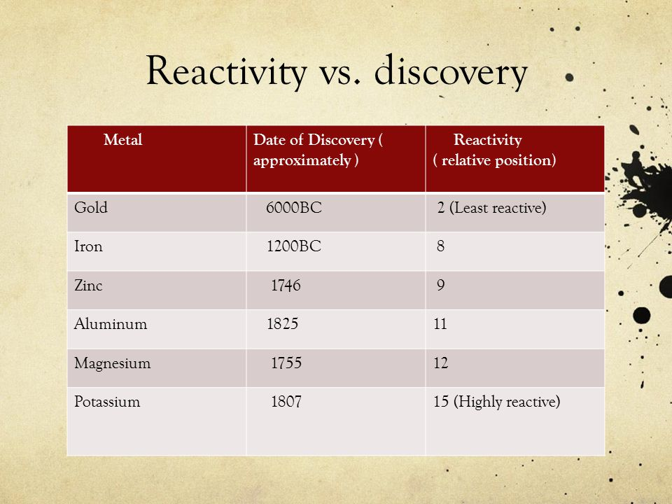 Reactivity vs. discovery