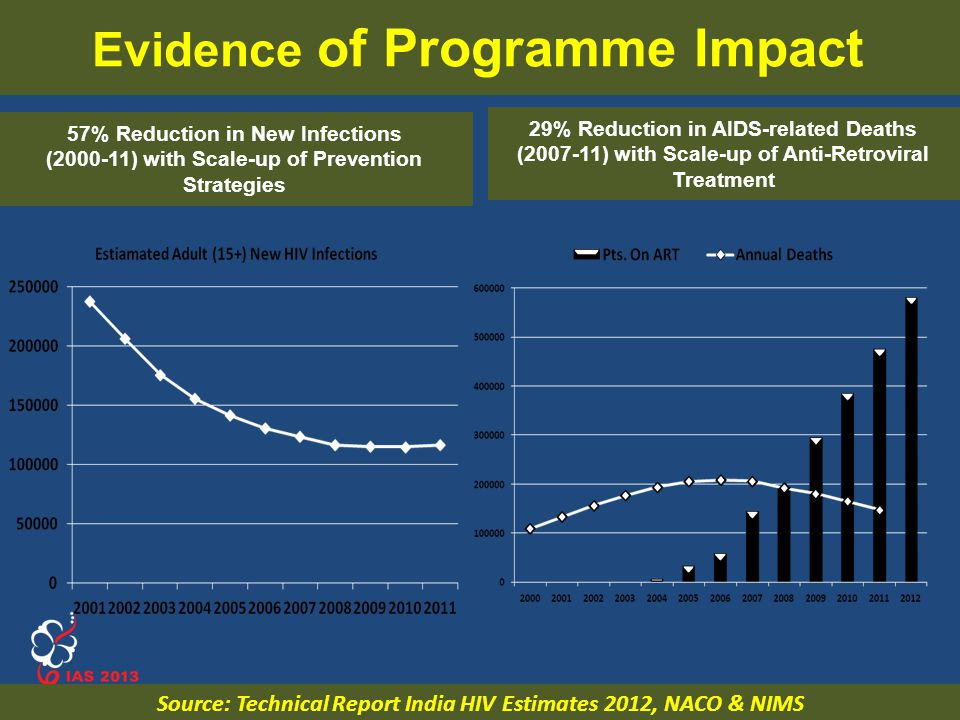 Evidence of Programme Impact
