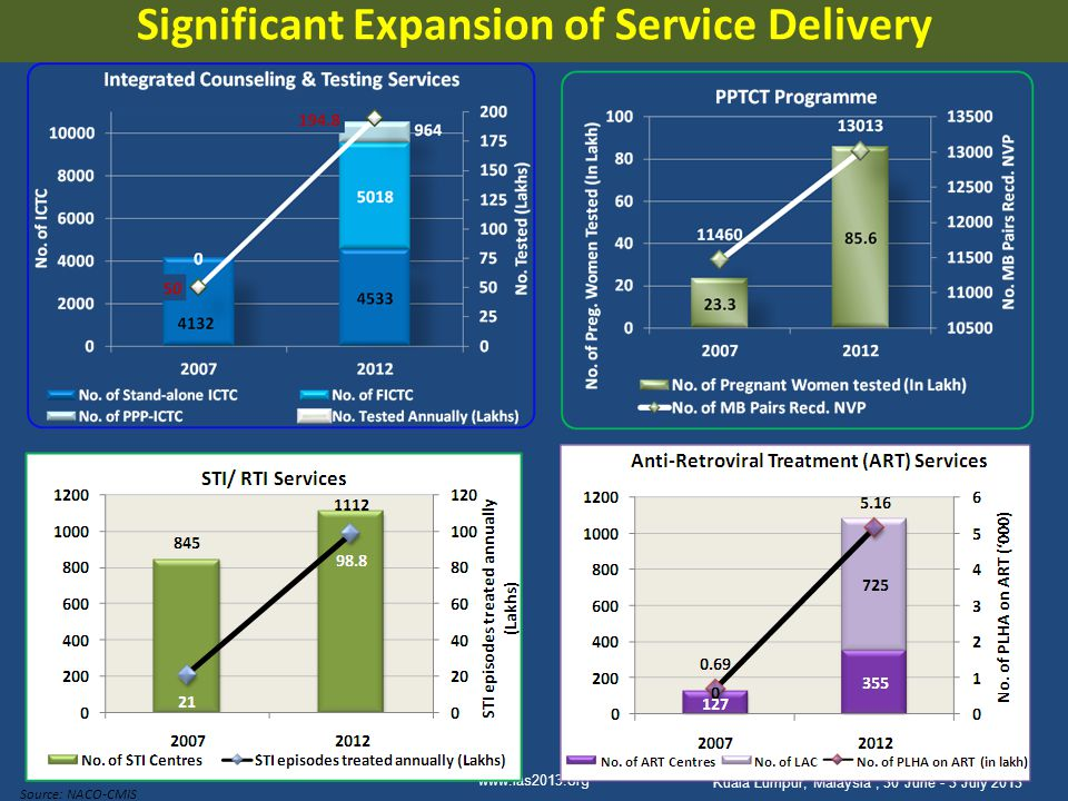 Significant Expansion of Service Delivery