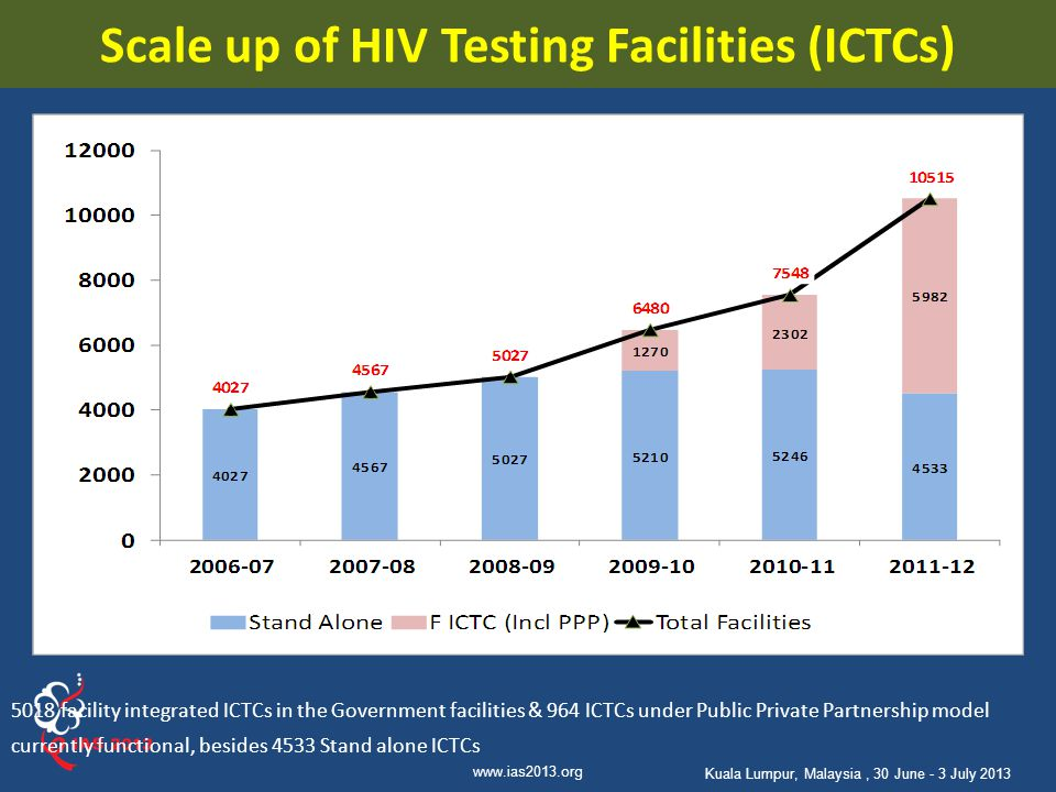 Scale up of HIV Testing Facilities (ICTCs)