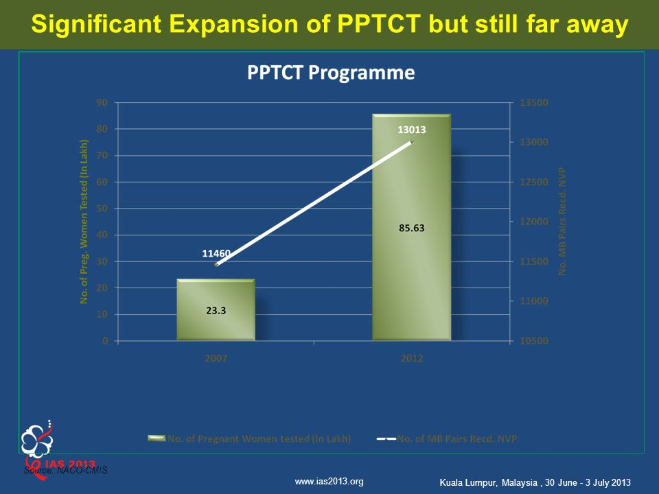 Significant Expansion of PPTCT but still far away
