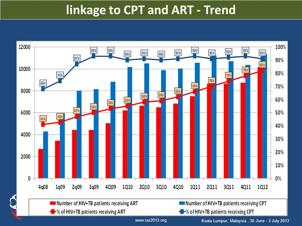 linkage to CPT and ART - Trend