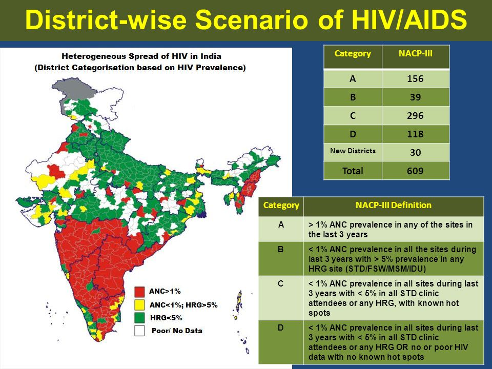 District-wise Scenario of HIV/AIDS