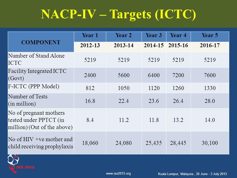 NACP-IV – Targets (ICTC)