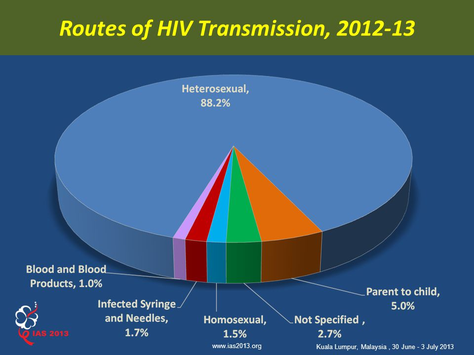 Routes of HIV Transmission, 2012-13
