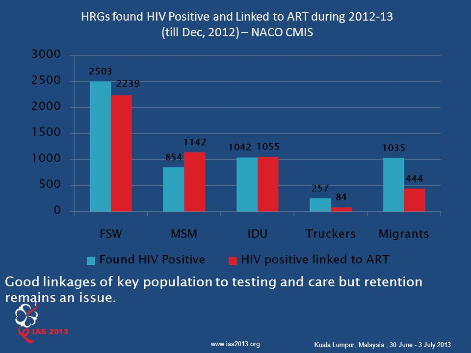 HRGs found HIV Positive and Linked to ART during 2012-13 (till Dec, 2012) – NACO CMIS