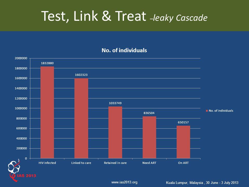 Test, Link & Treat –leaky Cascade