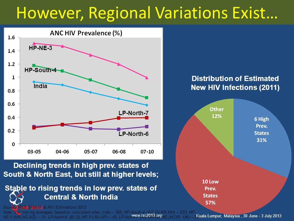 However, Regional Variations Exist…
