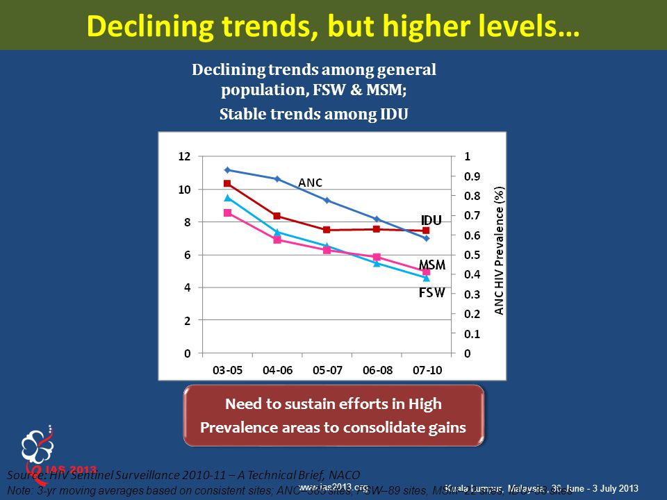Declining trends, but higher levels…
