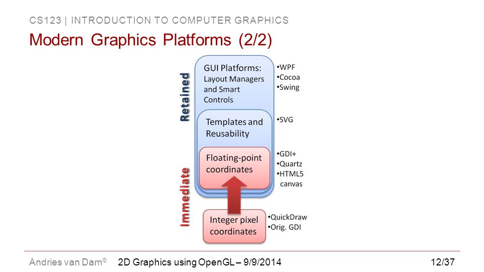 Modern Graphics Platforms (2/2)