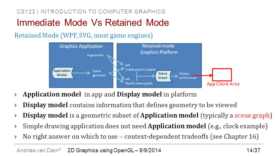 Immediate Mode Vs Retained Mode