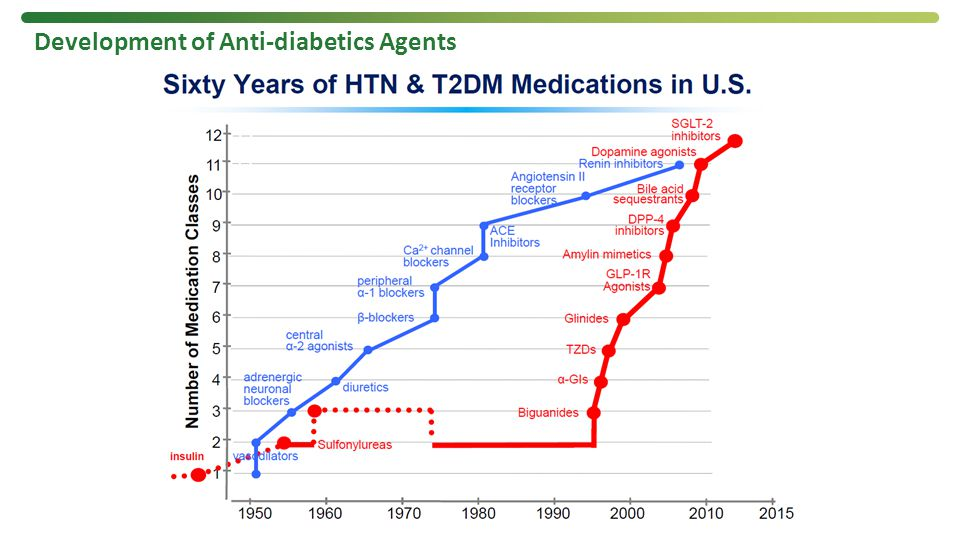 Development of Anti-diabetics Agents