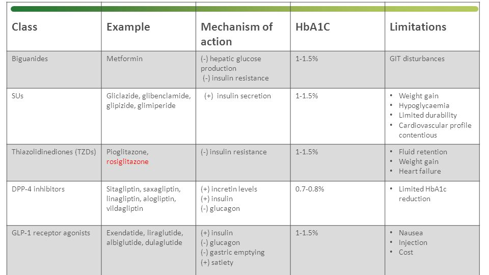Class Example Mechanism of action HbA1C Limitations Biguanides