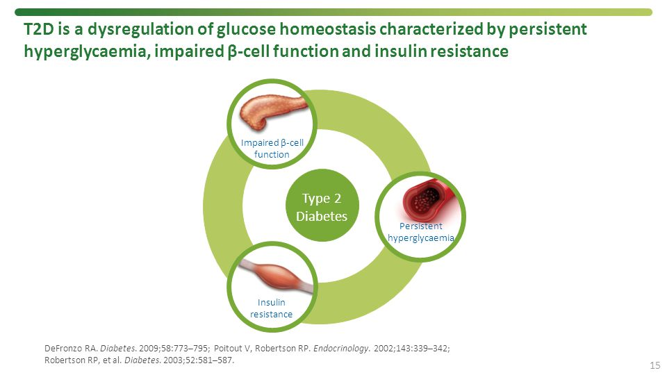 T2D is a dysregulation of glucose homeostasis characterized by persistent hyperglycaemia, impaired β-cell function and insulin resistance