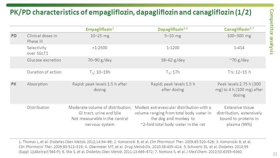 PK/PD characteristics of empagliflozin, dapagliflozin and canagliflozin (1/2)