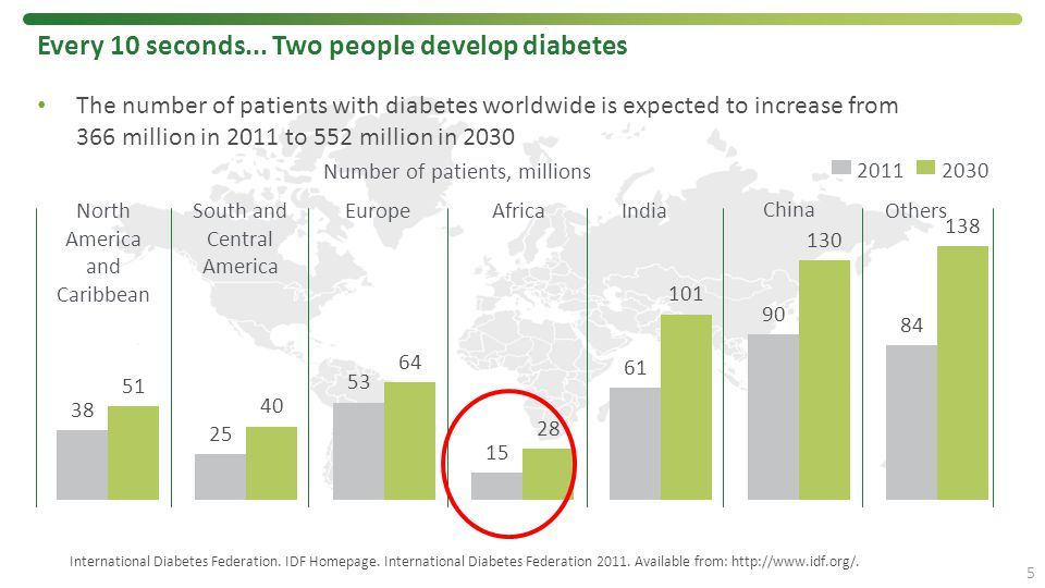 Every 10 seconds... Two people develop diabetes