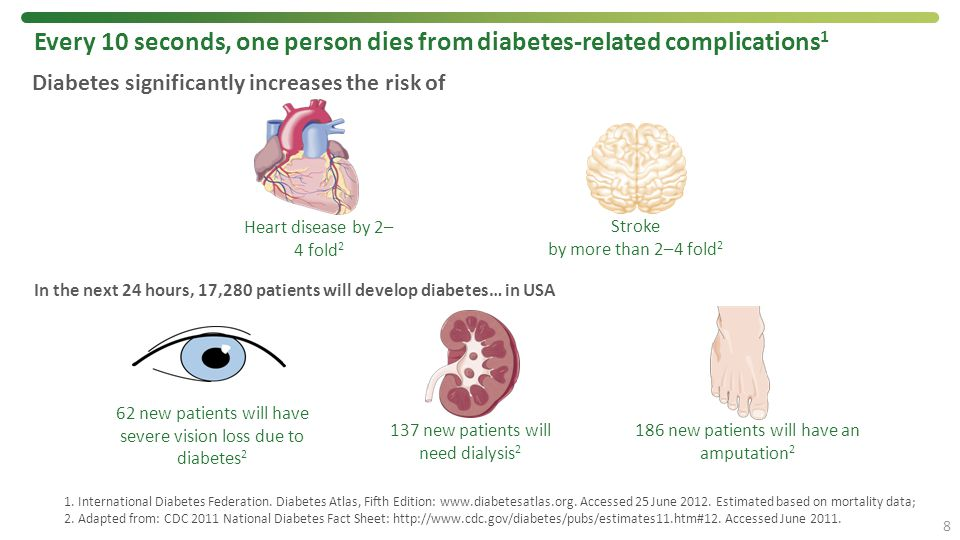 Every 10 seconds, one person dies from diabetes-related complications1