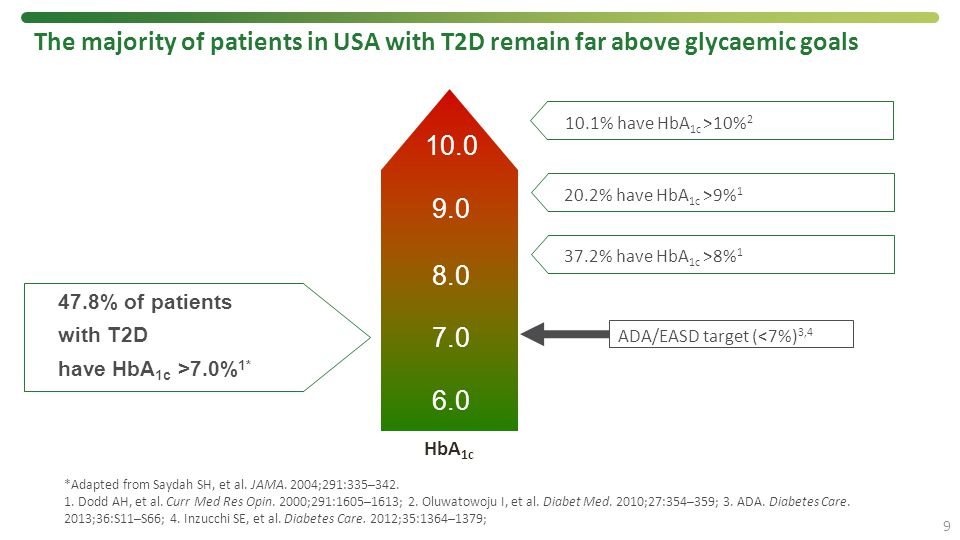 The majority of patients in USA with T2D remain far above glycaemic goals