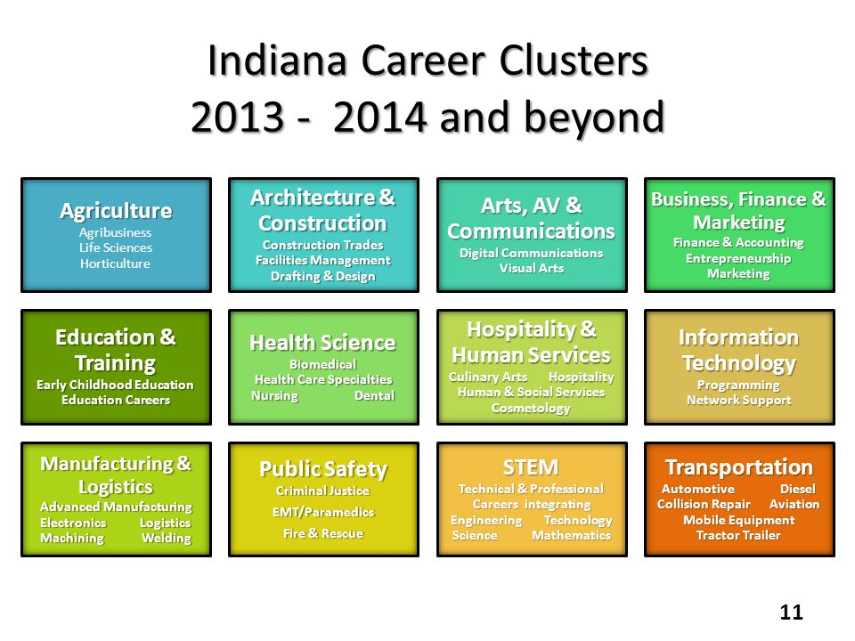 Indiana Career Clusters 2013 - 2014 and beyond
