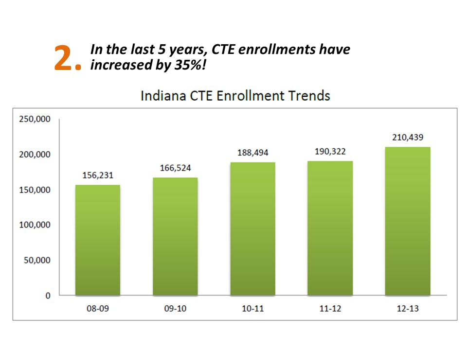 2. 2/3's of ALL Indiana students in CTE in 2012-13