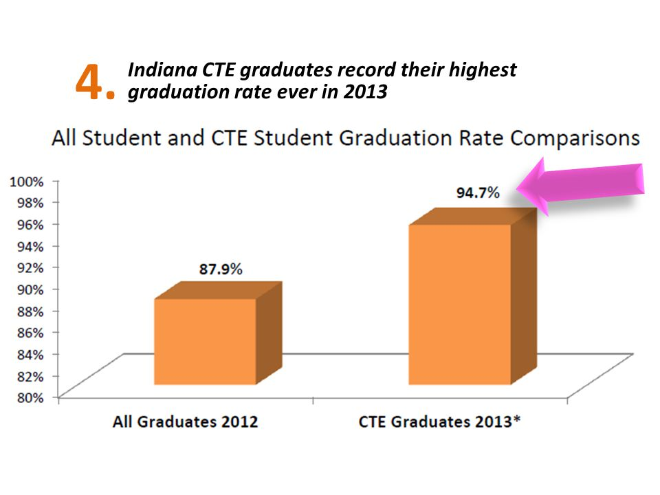 4. 2/3's of ALL Indiana students in CTE in 2012-13