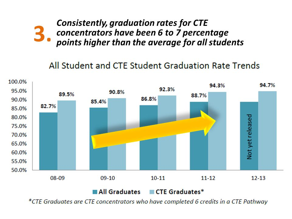 3. 2/3's of ALL Indiana students in CTE in 2012-13