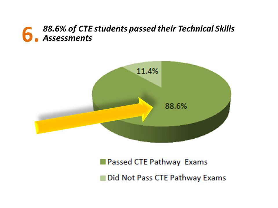 6. 88.6% of CTE students passed their Technical Skills Assessments
