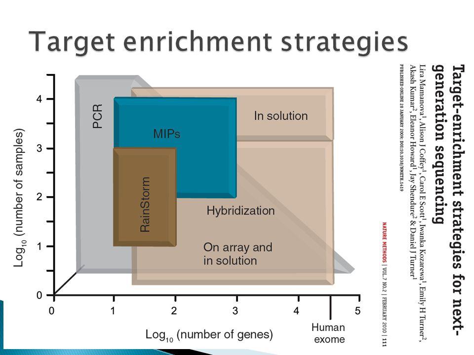 Target enrichment strategies